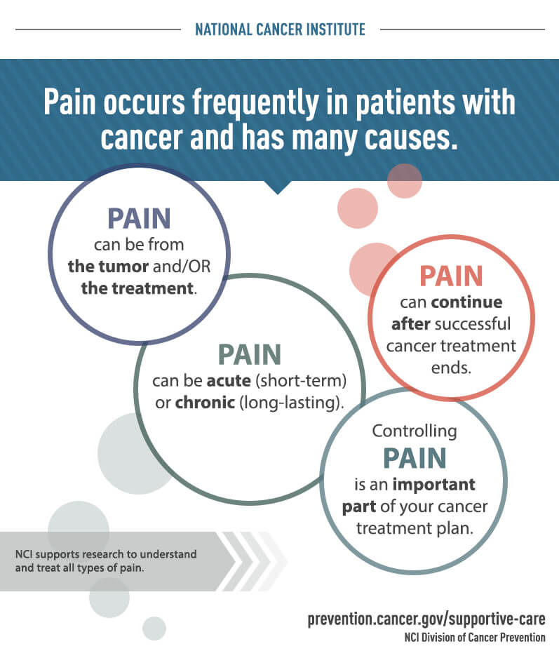 pain infographic