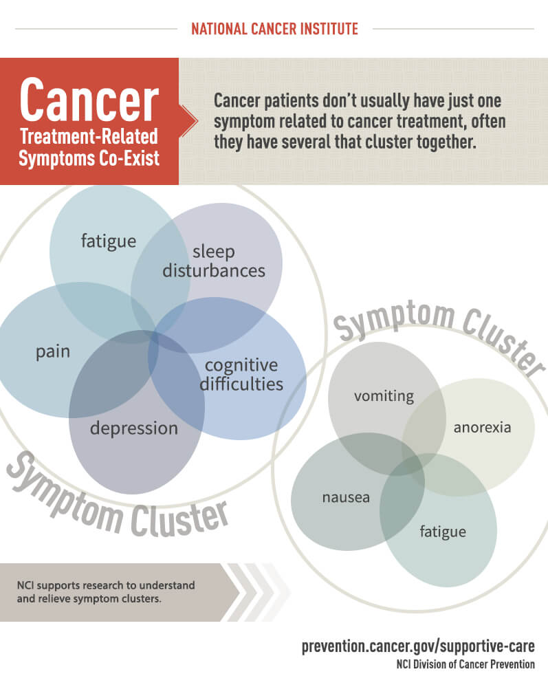 treatment related symptoms infographic